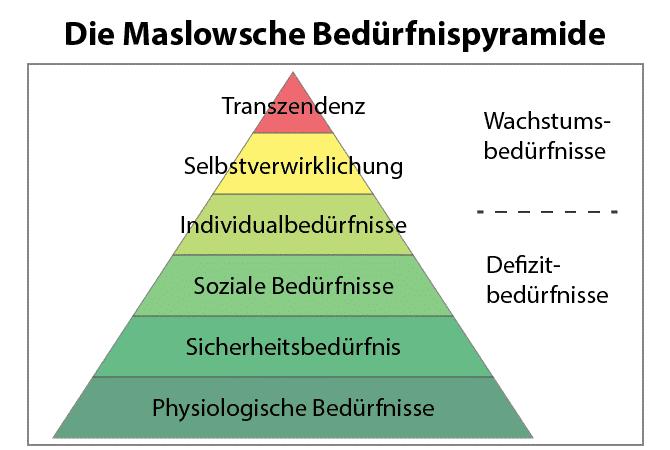 Pyramidengrafik für Bedürfnisse